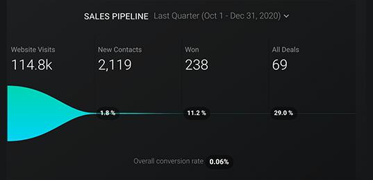 sales funnel, marketing KPI